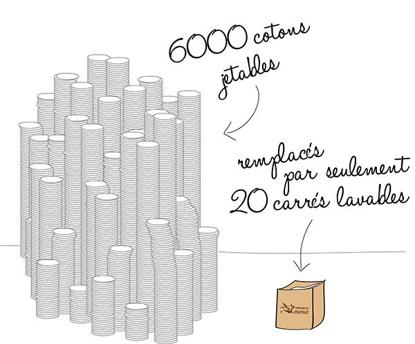 impact-ecologique-lavable